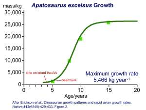 Apatosaurus growth curve